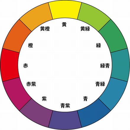 すべての講義 黄色 黄緑 : 色相環 明度と彩度の関係(トーン) 特定商取引法 ...